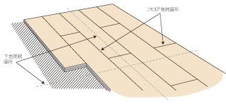 下地(放熱板)とのずらし貼りご注意