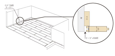 ■壁際およびサッシ下の隙間
